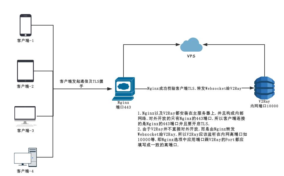 V2Ray完美混淆教程(内含全平台客户端配置教程) · HyperApp
